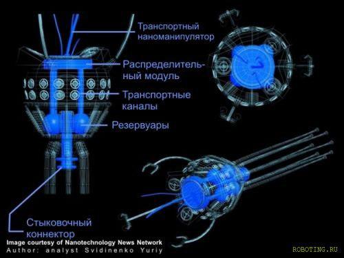 Типы устройств нанороботов