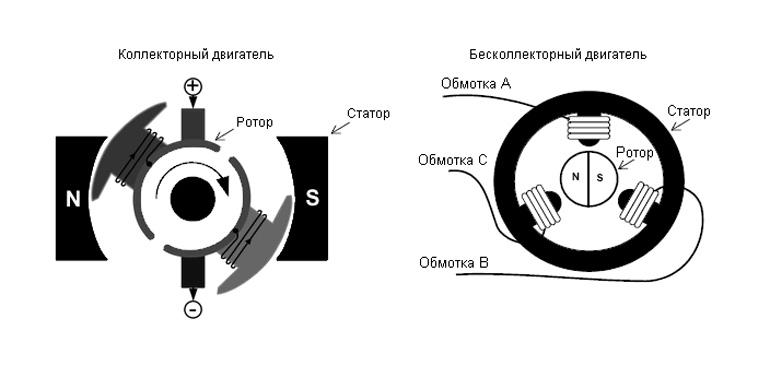Разновидность двигателей для квадрокоптера
